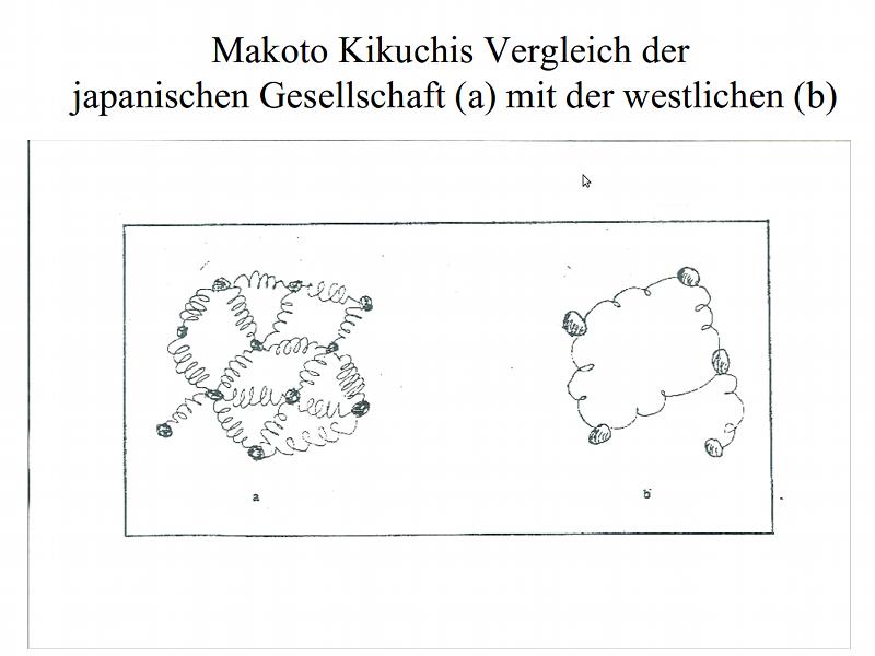 Makoto Kikuchi: Vergleich der japanischen mit der westlichen Gesellschaft